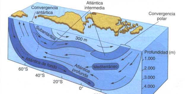 Corriente-del-golfo-hijosdelmarpuntocom